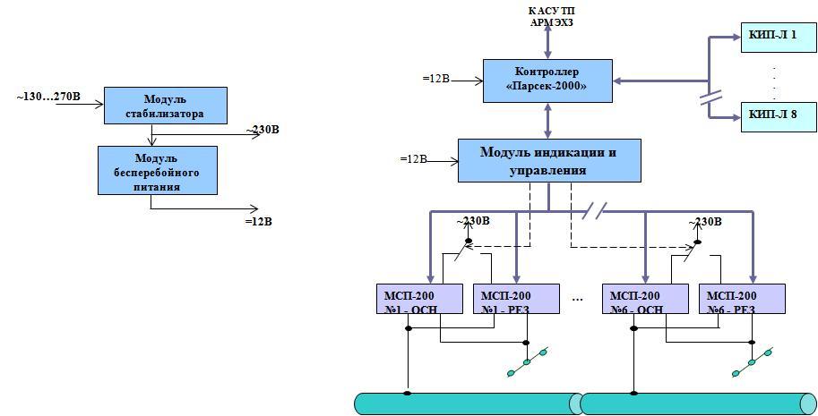 """Структурная схема системы коррозионного мониторинга  """" Пульсар Л-КС """".  Раскрываемый электротехнический шкаф и..."""